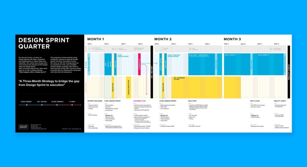The Design Sprint Quarter - Design Sprint Ltd