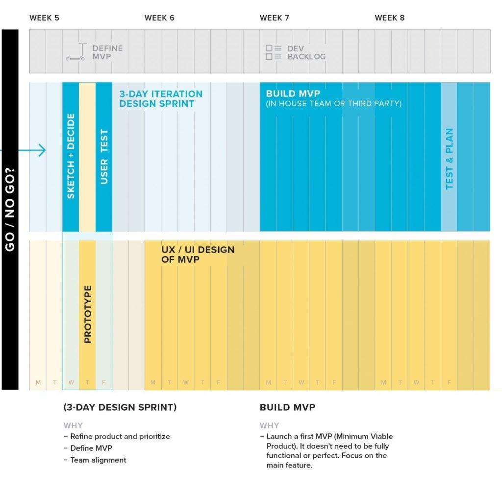 Design Sprint Quarter month 2