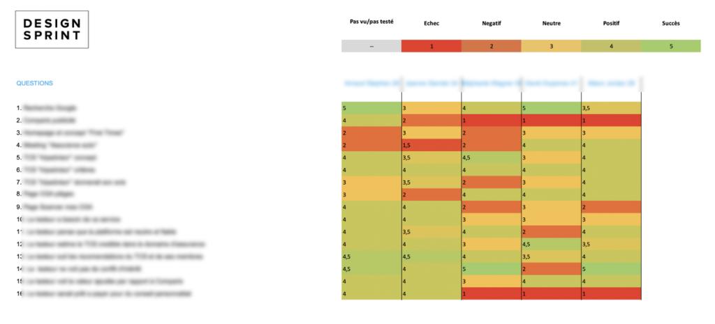 Design Sprint Scorecard