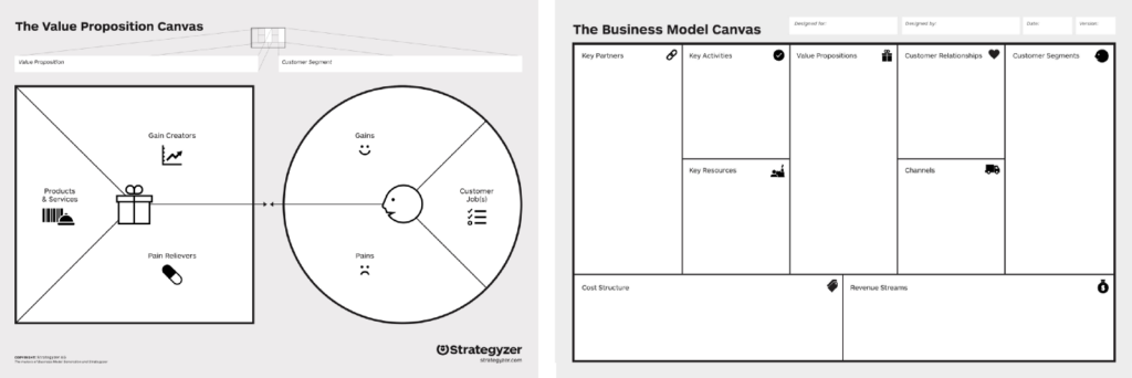 Business model canvas, Value proposition Canvas