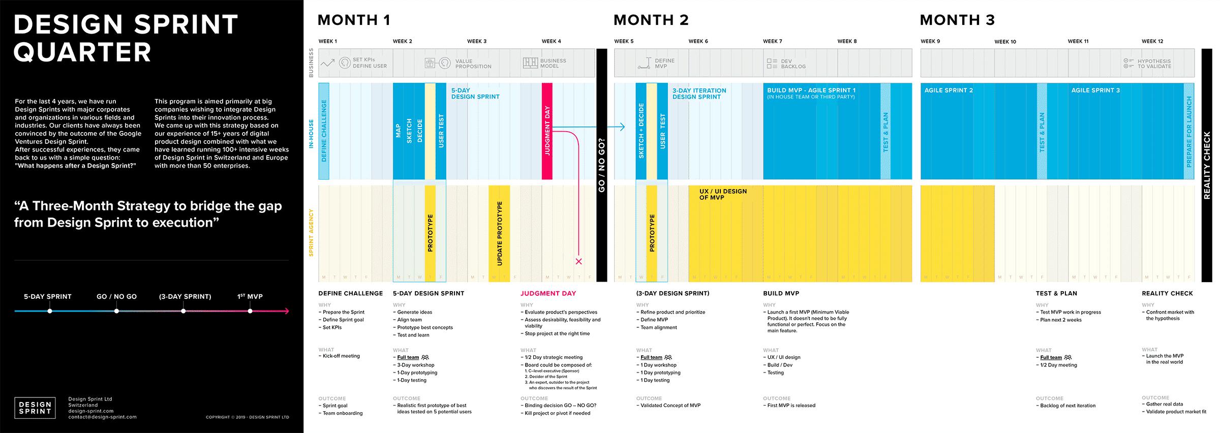 Design Sprint Quarter